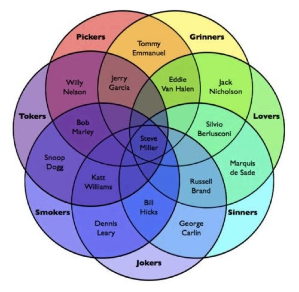 Who Knew?  A rock'n'roll venn diagram